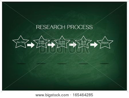 Business and Marketing or Social Research Process Five Step of Research Methods on Green Chalkboard