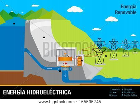 Graph illustrates the operation of Energia Hidroelectrica - Hydroelectric Energy Plant in Spanish language - Renewable Energy