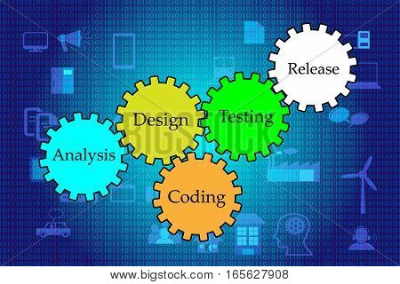 Concept of Software development lifecycle and different phases of SDLC