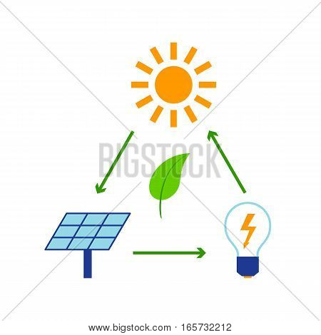 Green city sun energy eco earth concept vector illustration. Renewable eco environmental electricity panel alternative technology world conservation.