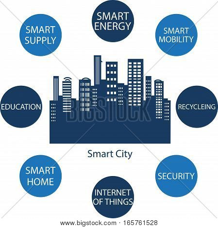 Smart City concept. Smart City design with multiple icons showing the benefits of a Smart City.
