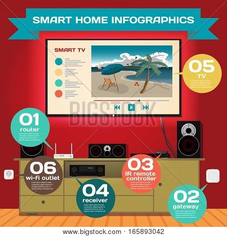 Smart home. Infographic concept of smart house technology system. Living room with home theater system controlled wifi. Vector flat cartoon illustration