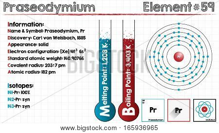 Large and detailed infographic of the element of Praseodymium