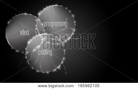 Abstract background with the words idea coding programing