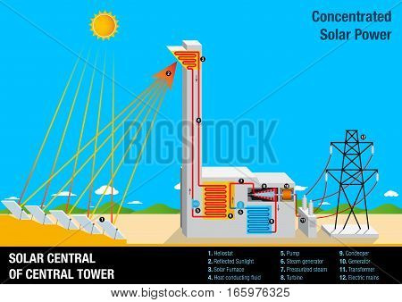 Graph illustrating the operation of a SOLAR CENTRAL OF CENTRAL TOWER - Concentrated Solar Power