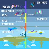 Atmosphere layers infographics vector illustration flat design poster