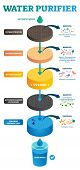 Water purifier vector illustration scheme. Cycle from untreated to pure water. Stages of ultrafiltration, reverse osmosis, UV light, activated carbon and chlorine disinfection. Infographic diagram. poster