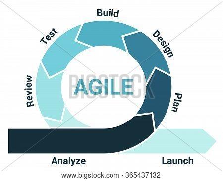 Agile Methodology Life Cycle Diagram Scheme Infographics With Analysis, Planning, Design, Developmen