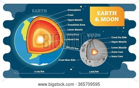 Earth And Moon Labeled Cross Section Diagrams, Vector Illustration. Educational Globe Model With Atm
