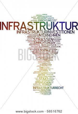 Word cloud -  infrastructure
