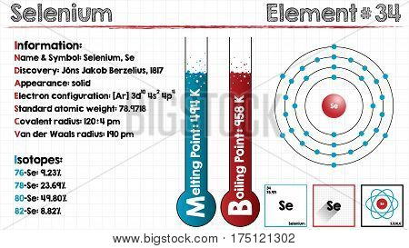 Large and detailed infographic of the element of Selenium