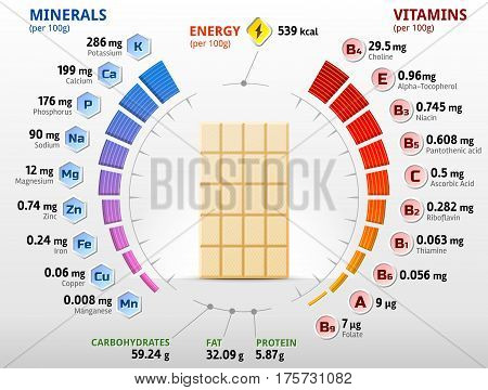 Vitamins and minerals of white chocolate. Infographics about nutrients in chocolate derivative. Qualitative vector illustration about chocolate vitamins confection health food nutrients diet etc