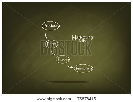 Business Concepts Illustration of 4Ps or Marketing Mix Model for Management Strategy on Green Chalkboard. A Foundation Concept in Marketing.