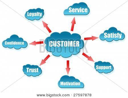 Customer word on cloud scheme
