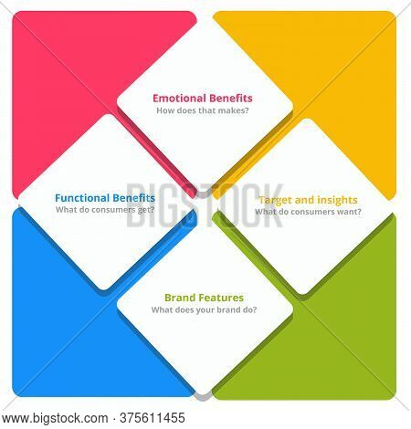 Consumer Benefits Ladder Emotional Benefits Target Insights Brand Features Functional Benefits In Di