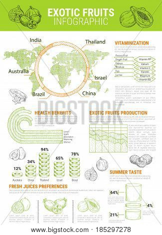 Exotic fruits vector infographics and graph elements. Tropical papaya or mango supply and consumption percent share on world map. Health and nutrition facts of passionfruit maracuya and durian or figs