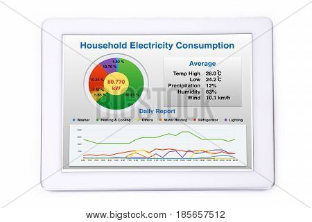 Display of household energy consumption on tablet computer.
