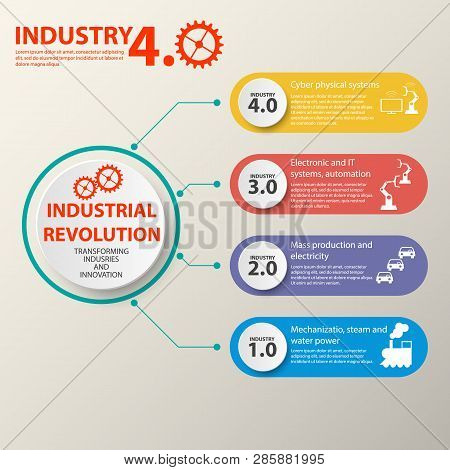 Physical Systems, Cloud Computing, Cognitive Computing Industry 4.0 Infographic. Industry 4.0 Cyber