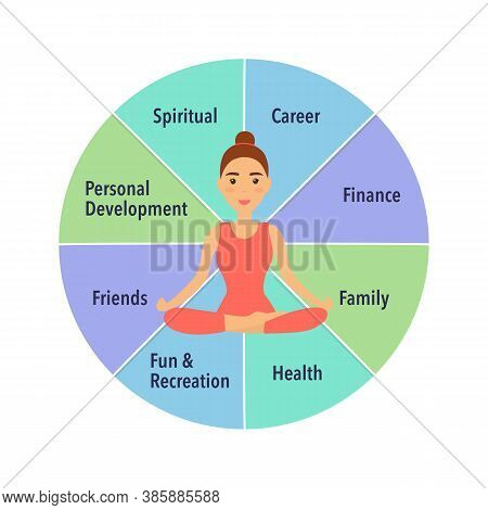 Young Woman Sitting In Yoga Lotus Pose. Meditation In The Center Of The Wheel Of Life. Coaching Tool