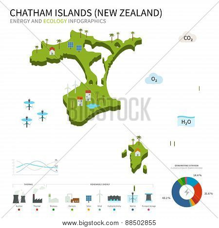 Energy industry and ecology of Chatham Islands