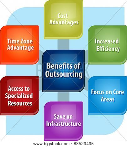 business strategy concept infographic diagram illustration of outsourcing benefits poster