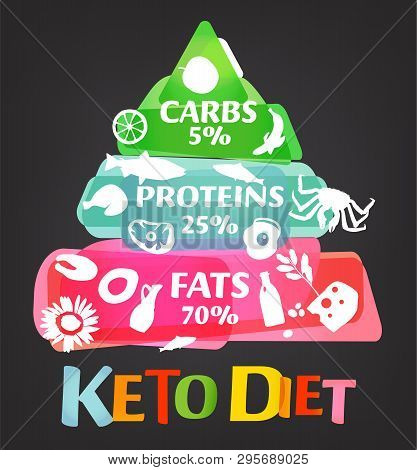 Keto Diet Pyramid. Ketogenic Dieting Scheme, Low Carb, Healthy Food. Flat Infographic. Editable Vect