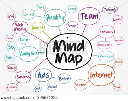 Mind Map Flowchart, Business Concept For Presentations And Reports