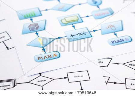 Business Plan Process Flow Chart