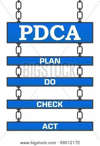 PDCA - Plan Do Check Act Four Signboards