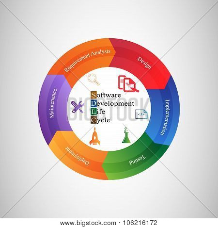 Software Development Life Cycle, Software development life cycle. This vector illustrates software a