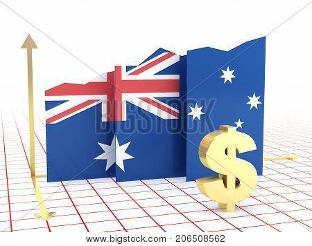 Australian Economy Growth Graph