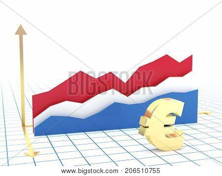 Netherlands Economy Growth Graph