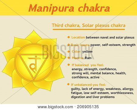 Manipura chakra infographic. Third solar plexus chakra symbol description and features. Information for kundalini yoga practice