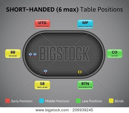 Poker Positions On Short Handed Table, 6 Max.