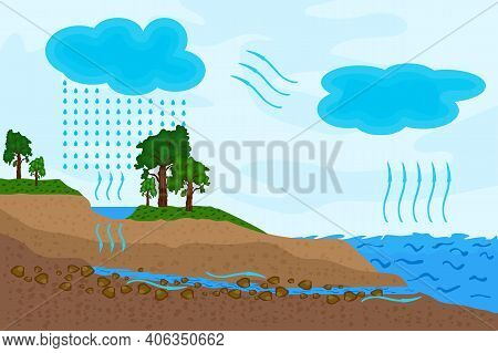 Science Of Water Cycle In Nature. Schematic Representation Of The Water Cycle. Circulation Cycle And