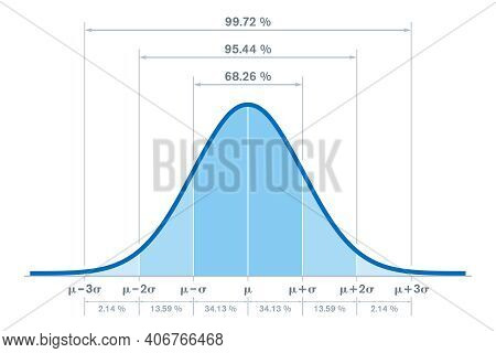 Standard Normal Distribution, With The Percentages For Three Standard Deviations Of The Mean. Someti