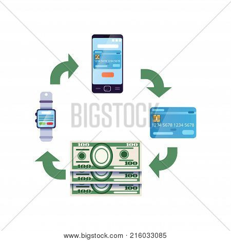 Infographic design showing different money transfers. Cash to digital wallet on smartwatch, to online bank account on smartphone, to plastic card, withdraw money. Isolated flat vector illustration.