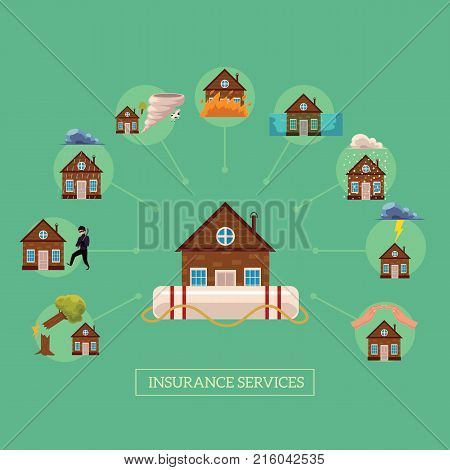 Vector flat house insurance concept poster. House being damaged by wind, rain, lighting fire, snow, tornado hurricane or whirlwind, by flood, falling tree. Natural disaster, burglar insurance scenes