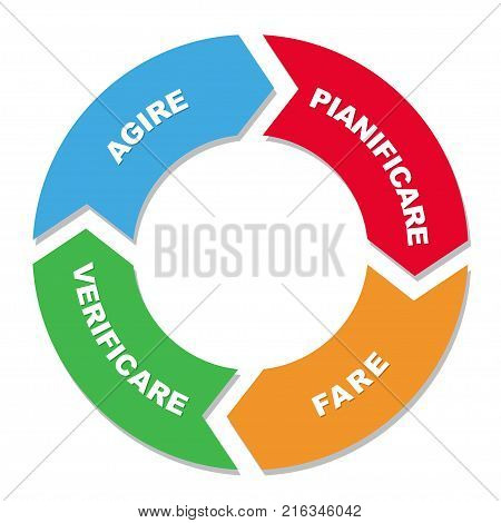 Plan Do Check Act Cycle Diagram