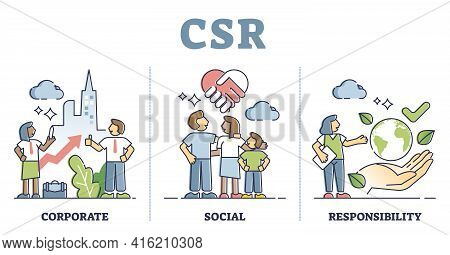 Csr Or Corporate Social Responsibility Thinking Explanation Outline Concept