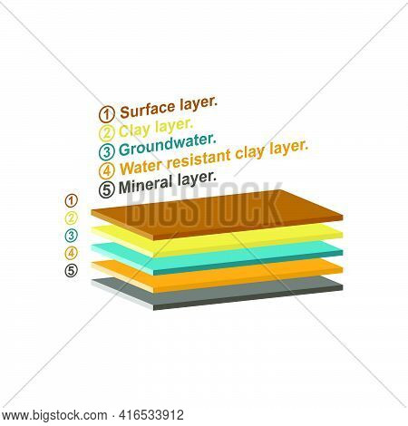 Layers Of Soil. Infographic From The Upper Layers Of The Earth's Surface.