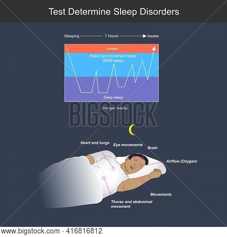 Test Determine Sleep Disorders. Illustration Showing A Man Completed Sleeping In All Night, With The