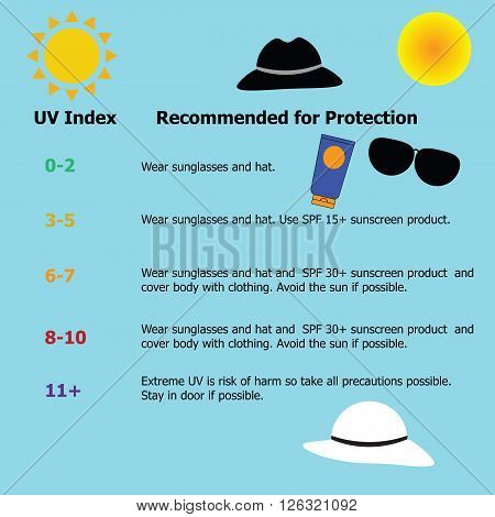 Infographic for protection from the risk of harmful extreme UV which is the highest risk of skin cancer in summer by the level of UV index