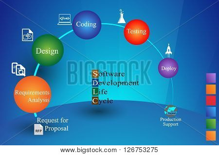 Software Development Life Cycle Software development life cycle. This vector illustrates software applications in different phases.