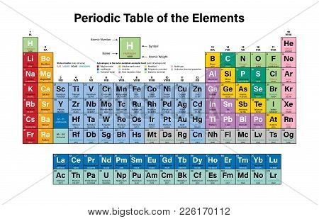 Periodic Table Of The Elements Colorful Vector Illustration - Shows Atomic Number, Symbol, Name And
