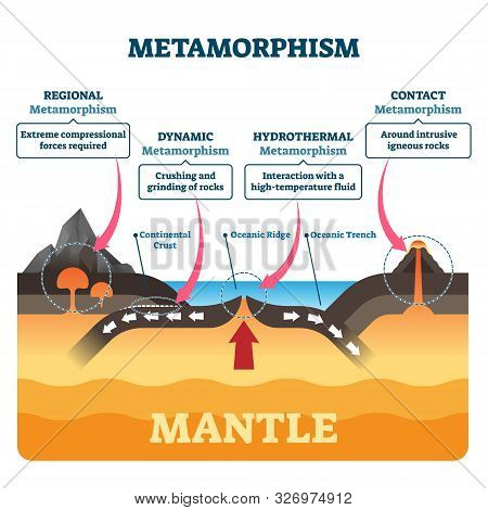 Metamorphism Vector Illustration. Labeled Minerals Geologic Structure Change Process. Diagram With R