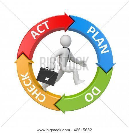 Plan-Do-Check-Act-Diagramm mit fließendem Kaufmann