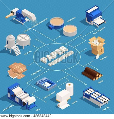 Paper Production Isometric Flowchart With Cardboard Paper Press Roll Paper Cutting Packing Beating A