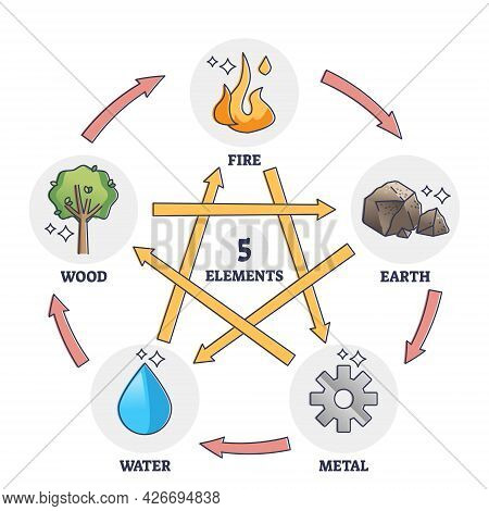 Five Elements Star As Chinese Traditional Wuxing Theory Outline Diagram. Labeled Educational Descrip
