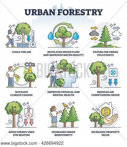 Urban Forestry And Ecological City Gardening Benefits Outline Collection Set. Tree Growing In Parks